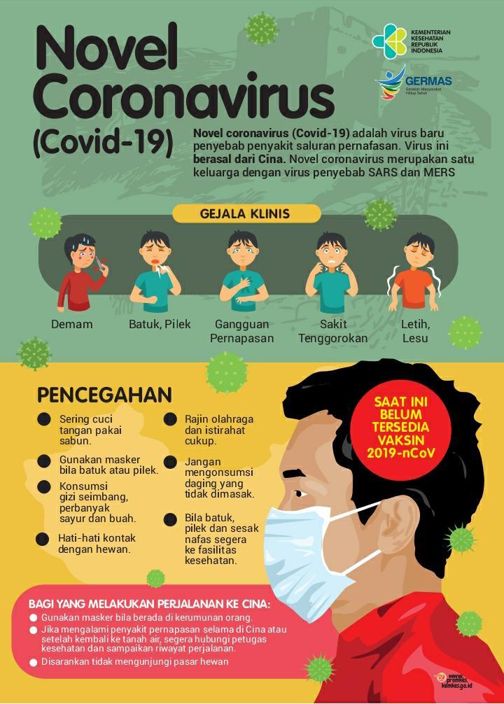 Mengenal Coronavirus (Covid-19)