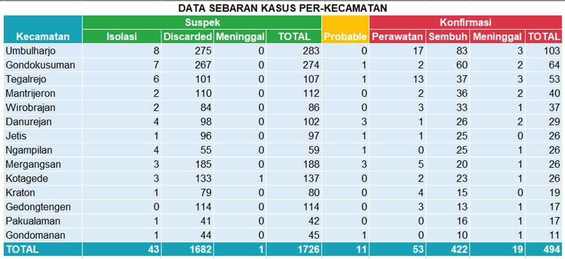 Data Sebaran Kasus Per-Kecamatan. Minggu, 25 Oktober 2020